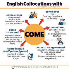 Learn English 139259813465687708 - Useful collocations with COME that you can use in your everyday conversation. Improve your English skills with online English language courses. Source by landaisgegourel Learn English Grammar, English Vocabulary Words, Learn English Words, English Phrases, English Idioms, English Study, English Lessons, English Language Course, English Language Learning
