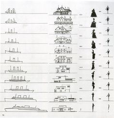 Raymond Loewy evolution charts for boats, houses, Dress and Bathing suits