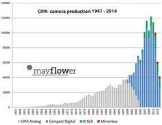 Productia de aparate foto conventionale intre 1947 si 2014