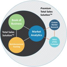 Diagram of Total Sales Solution by iData Research that shows the Sales Strategy for Medical Devices that can come out of a multi-angle view of market data and size, book of business and lead contacts, and reimbursement tracking and analysis