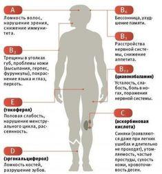 А вы знаете, дефицит каких витаминов испытывает ваш организм? Простые тесты, помогут вам быстро определить, это!