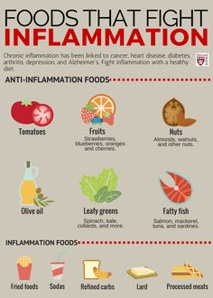 "Anti inflammatory diet foods recipes plan Foods that Fight Inflammation  ""...one of the best ways to quell inflammation lies not in the medicine cabinet, but in the refrigerator."" Fatty fish, Olive oil, tomatoes, strawberries, blueberries, oranges, cherries; nuts including almonds & walnuts; leafy greens. Latest anti-inflammatory diet news updated daily"