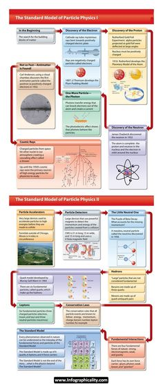 Particle Physics Infographic