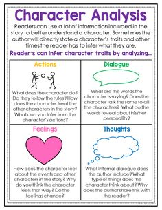 This anchor chart is a great addition to your students reading journals. It gives them reminders on what to look for when focusing on character analysis. The bright and colorful posters work great as a classroom display as well.