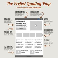 Everything You Need To Know About Landing Pages and Funnel Builders! Web Design Websites, Web Design Tips, Design Layouts, Landing Page Inspiration, Website Design Inspiration, Cv Photoshop, Graphisches Design, Flat Design, Graphic Design