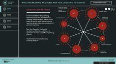 Growthverse: Interaktive Übersicht über Marketing-Tools. (Screenshot: Growthverse)