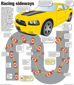 Visual Guide To Drifting – Drift Car Racing Infographic
