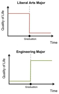Liberal Arts Major vs Engineering Major / I wish people were smart enough to realize this. Good luck with life Liberal Arts(and English) majors :) Engineering Quotes, Engineering Science, Chemical Engineering, Electrical Engineering, Civil Engineering, Mechanical Engineering Jobs, Petroleum Engineering, Ingenieur Humor, Im An Engineer