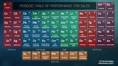 Periodic Table of Sales Performance Infographics, Periodic Table, Periotic Table, Info Graphics, Infographic Illustrations