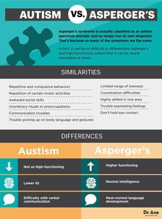 Asperger's Symptoms vs. Autism Symptoms: