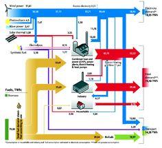 Sankey diagrams fan site