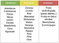Las frutas recomendadas – y las prohibidas » Fitness Revolucionario