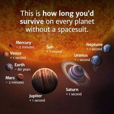 This Is How Long You'd Survive on Every Planet in the Solar System – Science, Physics and Astronomy News Astronomy Facts, Space And Astronomy, Astronomy Science, Astronomy Stars, Astronomy Pictures, Our Solar System, Solar System Facts, Deep Space, Space Exploration