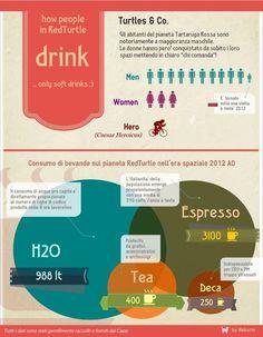 Quanto bevono le Tartarughe? Quelle Rosse non scherzano... — RedTurtle's Blog