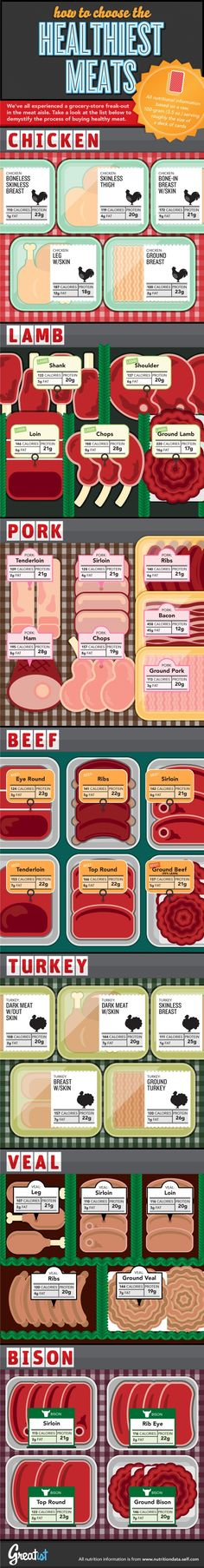 Fat Free Eats: Nutrition Comparison Of Meat
