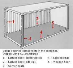 Shipping Container Homes: Facts