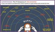 Joss Whedon's Diaspora: the writers of Buffy went on to the best shows on TV! Best Tv, The Best, Nerd Love, Joss Whedon, Buffy The Vampire Slayer, Geek Out, So Little Time, Favorite Tv Shows, My Idol