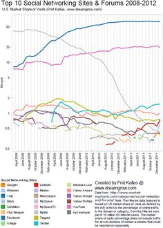 Top 10 Social Networking Sites by Market Share of Visits [January 2012]