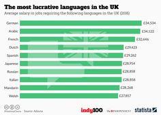 Ποιες γλώσσες εκτός από τα αγγλικά έχουν τη μεγαλύτερη ζήτηση και μπορεί να φέρουν υψηλές αμοιβές