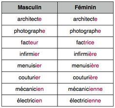 Tout d'abord, voici le masculin et le féminin de quelques métiers : Il y a toutefois des mots invariables, dont le féminin est précédé de Madame le ou femme selon le cas : professeur, médecin…