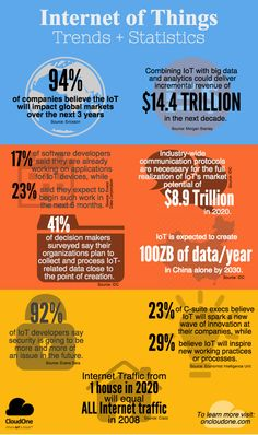 How Big Will The Internet Of Things IOT Become? #infographic