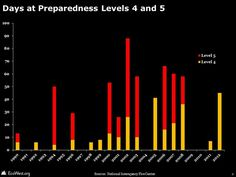 The deployment of firefighting resources and the nation's preparedness levels are useful metrics for tracking wildfires. http://www.ecowest.org/fires/suppression/