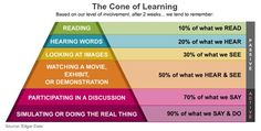 Why Acting, Movement, creating Visual Art & Fimmaking (doing the real thing) are so important in learning Process?..  *Just look at the Edgar Dale' Cone of Learning below.