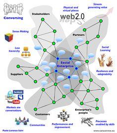 Conversing (Marketing 2.0)