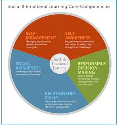 The 5 Core Principals for Social-Emotional Learning ~ Educational Technology and Mobile Learning