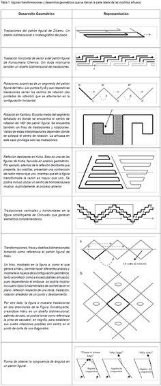 PENSAMIENTO GEOMÉTRICO EN LAS MOCHILAS ARHUACAS Tapestry Crochet, Thoughts, Words, Journals, Dots, Tejidos, Ideas, Horses, Tanks