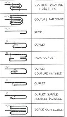 Les symboles d'assemblage en couture. Pour vos projets DIY de couture, pensez à mettre de côté ces symboles très utiles !