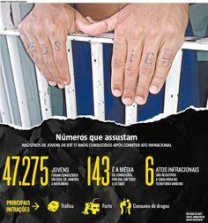 A cada dia, 143 jovens de Minas são conduzidos pela polícia após cometer delitos No topo da lista das irregularidades cometidas estão o tráfico, o consumo de drogas e o furto, segundo a Sesp (25/04/2017) #Segurança #Política #PolíticaSocial #Jovens #Adolescentes #Crime #Apreensão #Tráfico #Violência #MG #Minas #Gerais #MinasGerais #Droga #Furto #Delito #Infográfico #Infografia #HojeEmDia