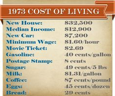 1973 cost of living 100 Years Celebration, Cost Of Living, I Remember When, My Childhood Memories, History Facts, The Good Old Days, Vintage Ads, American History, Growing Up