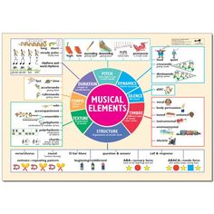 musical elements poster high res - Google Search
