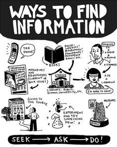 Ways to find information