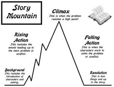 Image result for story diagram creative writing