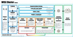 Business model Innovation Canvas. Learn, describe and manipulate business models to create strategic innovations or solutions for your organisation.