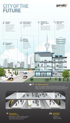 The smart city of the near future