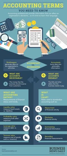 Here are some accounting terms small business owners need to know. Accounting Education, Best Accounting Software, Accounting Basics, Accounting Programs, Accounting Student, Accounting And Finance, Business Education, Business Entrepreneur, Business News