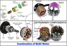 What is Brushless DC Motor (BLDC)? Structure, Working & Applications – Bob Berkley What is Brushless DC Motor (BLDC)? Structure, Working & Applications Construction of BLDC Motor Basic Electrical Wiring, Electrical Circuit Diagram, Electrical Projects, Electric Motor Generator, Electric Motor For Car, Electric Cars, Electronic Engineering, Electrical Engineering, Electronic Art