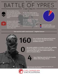 The second battle of Ypres was the first time people (German)used chlorine gas as a weapon. Germans had on gas masks(which they invented)when they used chlorine gas as a grenade. This weapon was illegal in war and if you were caught with it you would be killed. 6,000 people died of suffer-cation due to gas or from the ensuing attack. The interesting fact is that although the Germans were unfair the Canadians held their ground and never lost to Them.