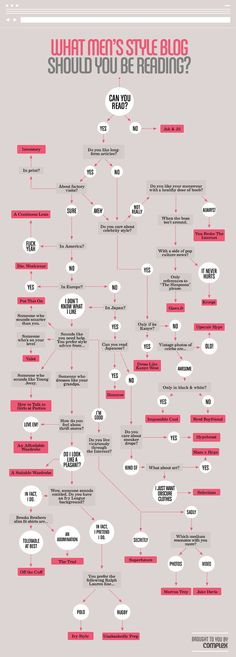 Infographic (by Complex Magazine) : Which Men's Style Blog Should You Be Reading?