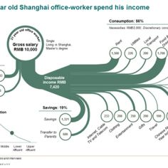 How a old Shanghai office worker spends his money Data Visualization Examples, Data Visualisation, Sankey Diagram, Old Shanghai, Business Intelligence, How To Look Pretty, Budgeting, Investing, Infographics