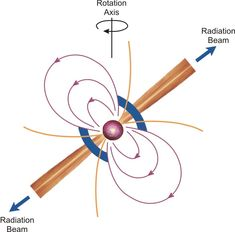 Pulsar Diagram. A pulsar is a rapidly spinning neutron star. It's a sphere composed mostly of neutrons, approximately 10 miles in diameter, but with 40 percent more mass than the Sun. As it spins it emits beams of radio waves and other forms of radiation. These beams sweep across space and may appear as though the pulsar is switching 'on' and 'off,' much like a lighthouse. (Credit: NRAO)