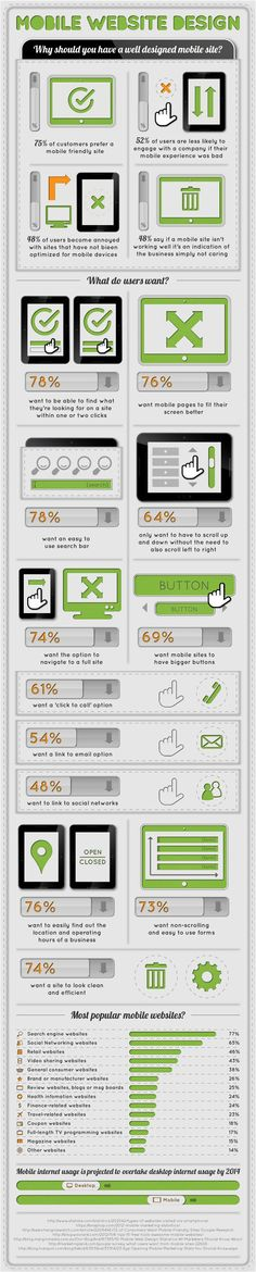 MOBILE WEBSITE DESIGN #Infografía