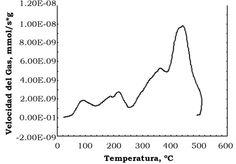 Ramírez Llamas, L. A., Jacobo Azuara, A. & Martínez Rosales, J. M. (2015). Adsorción del naranja de metilo en solución acuosa sobre hidróxidos dobles laminares [Figura 6]. Acta Universitaria, 25(3), 25-34. doi: 10.15174/au.2015.778