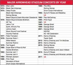 U2 Announces Tour Stop at Arrowhead Stadium