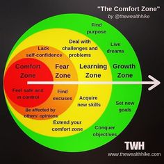 A Mighty contributor responds to a viral graphic about the benefits of going outside your comfort zone and shares how it doesn't apply to trauma survivors. Famous Failures, Finding Purpose, Addition And Subtraction, Human Nature, Self Confidence, Comfort Zone, Trauma, Ptsd, Dreaming Of You