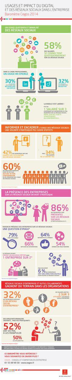 Uages et impacts du digital et des réseaux sociaux dans l'entreprise (baromètre Cegos juin 2014 - 1000 salariés et 300 dirigeants et managers impliqués dans le pilotage des RS et du digital pour leurs entreprises) -