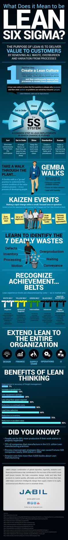lean six sigma tools for 2014 | What Does It Mean to Be Lean? An Infographic Explanation